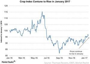 uploads/2017/01/Crop-Index-Contune-to-Rise-in-January-2017-2017-01-20-1.jpg