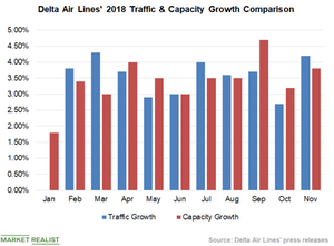 uploads/2018/12/Chart-3-Traffic-1.png