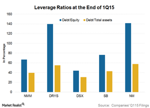 uploads/2015/07/Leverage-ratios1.png
