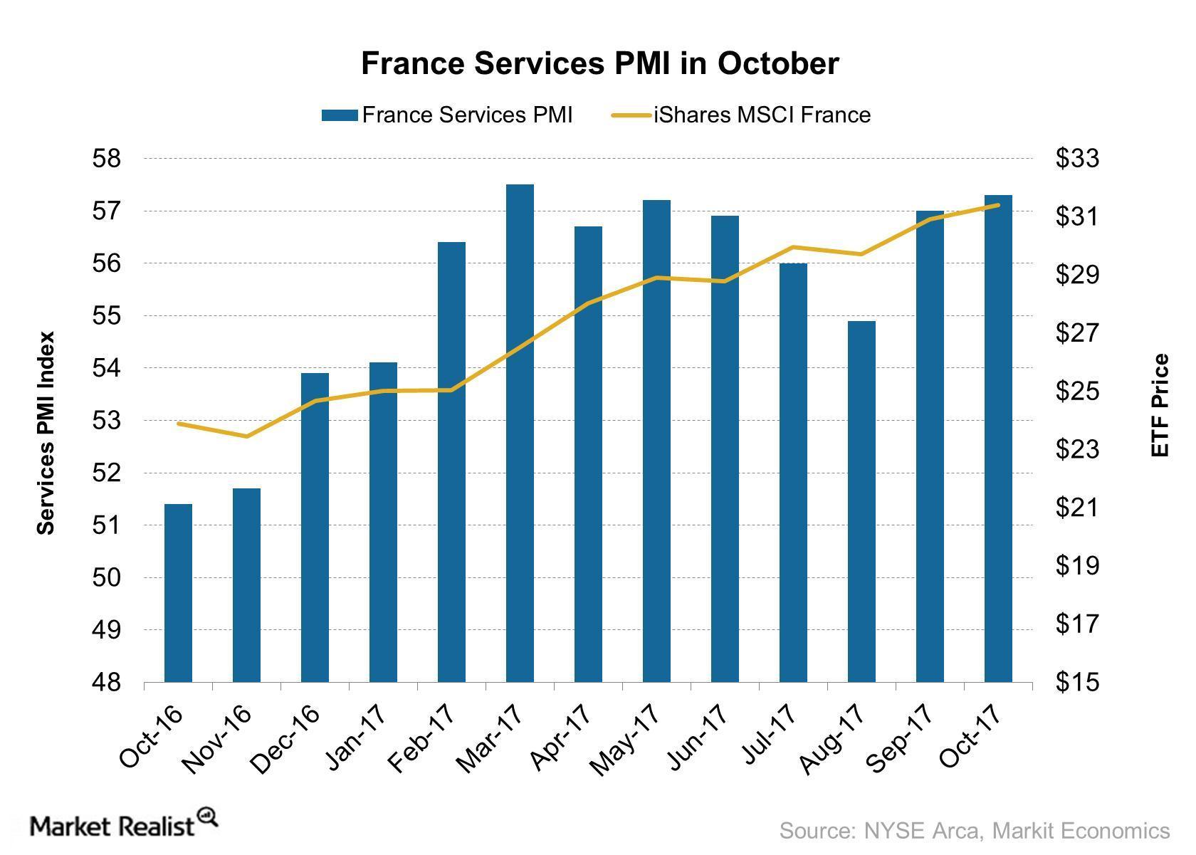 uploads///France Services PMI in October