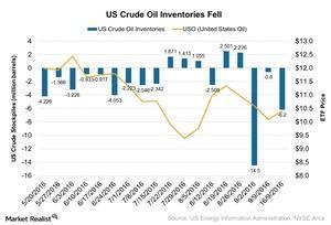 uploads/2016/09/US-Crude-Oil-Inventories-Fell-2016-09-26-1.jpg