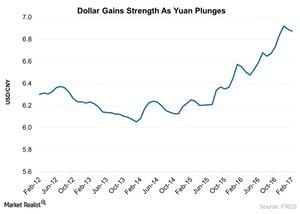 uploads///Dollar Gains Strength As Yuan Plunges