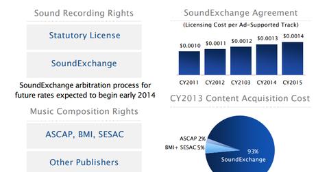 uploads/2014/04/Pandora-licensing.png