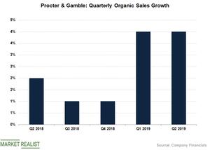 uploads/2019/02/PG-Organic-Sales-1.png