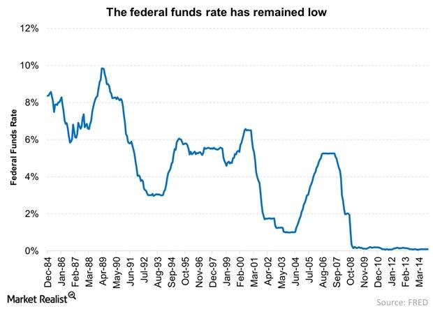 uploads///The federal funds rate has remained low