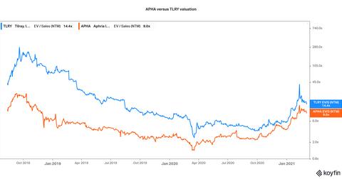 évaluation tlry versus apha