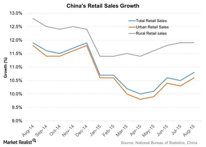uploads///Chinas Retail Sales Growth