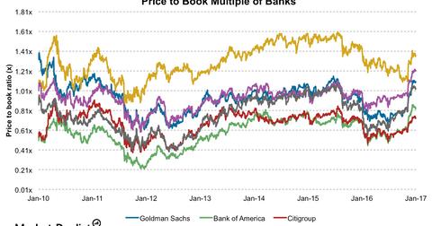 uploads/2017/01/Banks-PBV-7-1.png