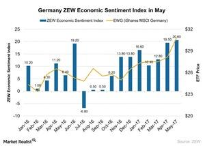 uploads/2017/06/Germany-ZEW-Economic-Sentiment-Index-in-May-2017-05-30-1.jpg