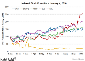 uploads/2016/10/Stock-prices-2-1.png