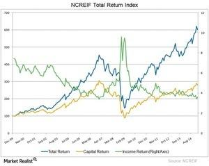 uploads/2015/05/NCREIF-REIT-Index1111.jpg