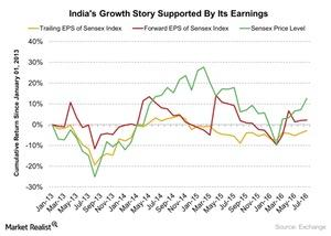 uploads/2016/08/Indias-Growth-Story-Supported-By-Its-Earnings-2016-08-14-1.jpg