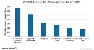 uploads/2015/08/us-ecommerce1.png