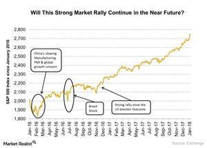 uploads/2018/01/Market-rally-2-1.jpg