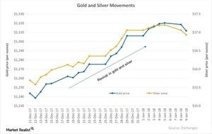uploads/2018/01/Gold-and-Silver-Movements-2018-01-10-1.jpg