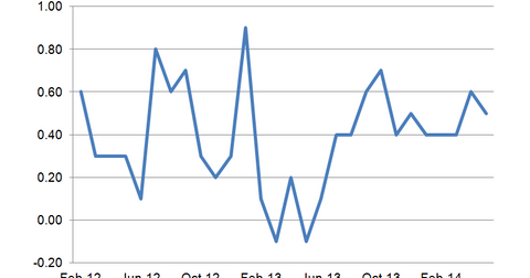 uploads/2014/07/Business-Inventories.png