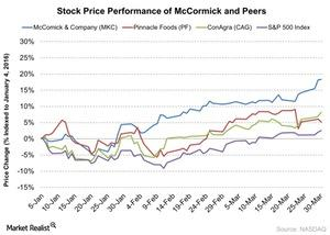 uploads/2016/03/Stock-Price-Performance-of-McCormick-and-Peers-2016-03-311.jpg