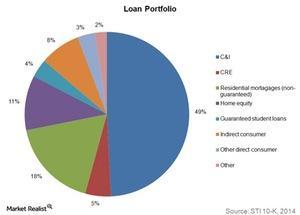 uploads///Loan portfolio