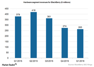 uploads/2015/06/BlackBerry-hardware-revenues-Q1-20161.png
