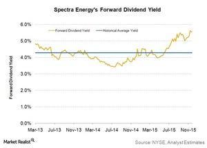 uploads///spectra energys forward dividend yield