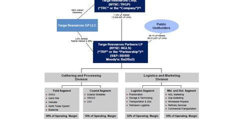 uploads/2014/02/2014.02.24-Targa-Corp-Structure.jpg