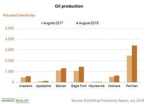 uploads/2018/07/oil-production-1.jpg