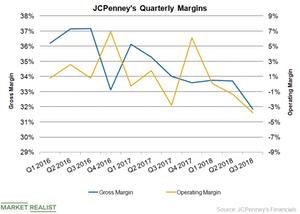 uploads/2018/11/JCP-Margin-Q3-1.png