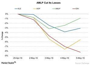 uploads/2016/05/AMLP-Cut-Its-Losses-2016-05-061.jpg