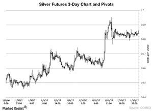 uploads///Silver Futures  Day Chart and Pivots