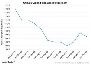 uploads///Chinas Urban Fixed Asset Investment