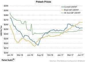 uploads/2017/06/Potash-Prices-2017-06-17-1.jpg