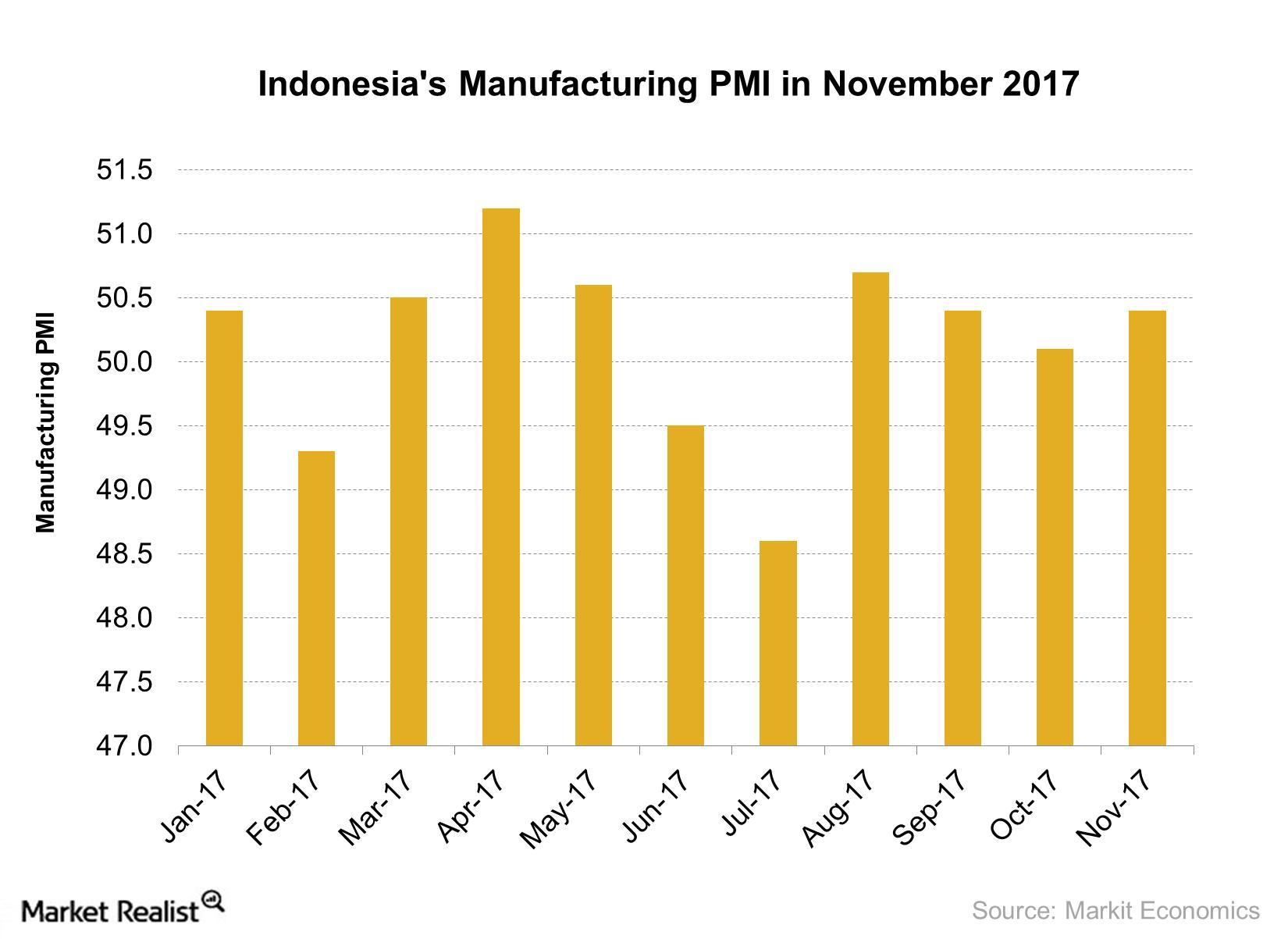 uploads///Indonesias Manufacturing PMI in November