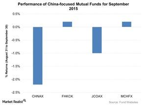 uploads///Performance of China focused Mutual Funds for September