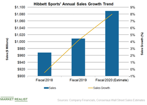 uploads/2019/03/HIBB-Sales-1.png