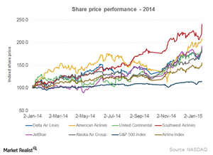 uploads/2015/01/Part1_4Q14_Share-price21.png