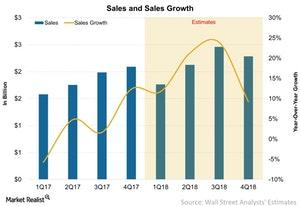 uploads///Sales and Sales Growth