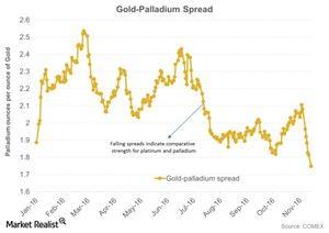 uploads/2016/11/Gold-Palladium-Spread-2016-11-17-1-1-1-1-1.jpg