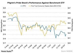uploads///Pilgrims Pride Stocks Performance Against Benchmark ETF