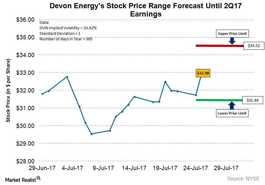 uploads///DVN Q Pre Implied Volatility