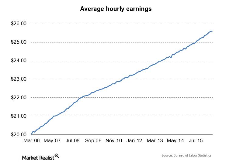 uploads///Hourly Earnings