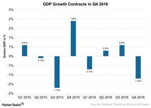 uploads/2017/05/GDP-Growth-Contracts-in-Q4-2016-2017-05-04-1.jpg