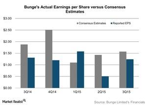 uploads/2015/11/Bunges-Actual-Earnings-per-Share-versus-Consensus-Estimates-2015-11-021.jpg