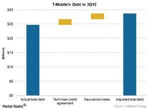 uploads/2015/11/Telecom-TMUS-Debt1.jpg