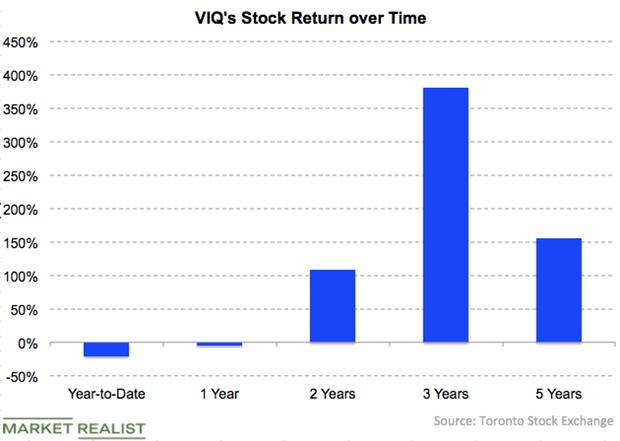 uploads///VIQ stock returns