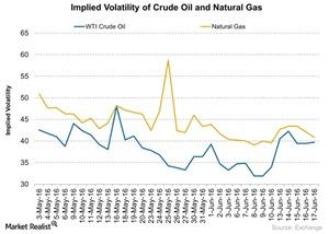 uploads/2016/06/Implied-Volatility-of-Crude-Oil-and-Natural-Gas-2016-06-20-1.jpg