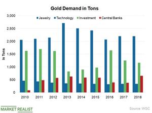 uploads///Central Banks gold