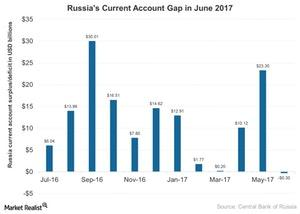 uploads///Russias Current Account Gap in June