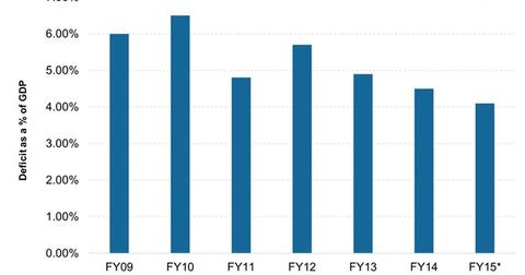 uploads/2014/12/Indias-Fiscal-Deficit-Needs-to-be-Controlled1.jpg