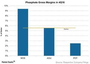 uploads/2017/03/Phosphate-Gross-Margins-in-4Q16-2017-03-06-1.jpg