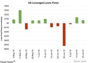 uploads/2016/07/US-Leveraged-Loans-Flows-2016-07-27-1.jpg